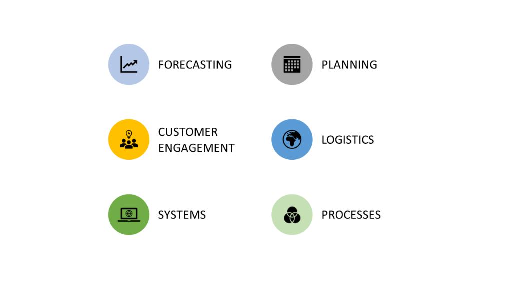 Core services: Supply Chain Scotland